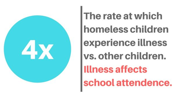 Children who are homeless experience chronic illness at four times the rate of other children.