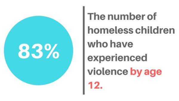 83 percent of homeless children have experienced violence by age 12.